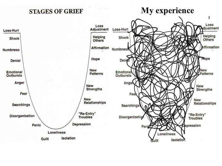 Stages of Grief vs. My Experience... yes yes, still trying to deal. So much has happened in such a short time.  One day at a time