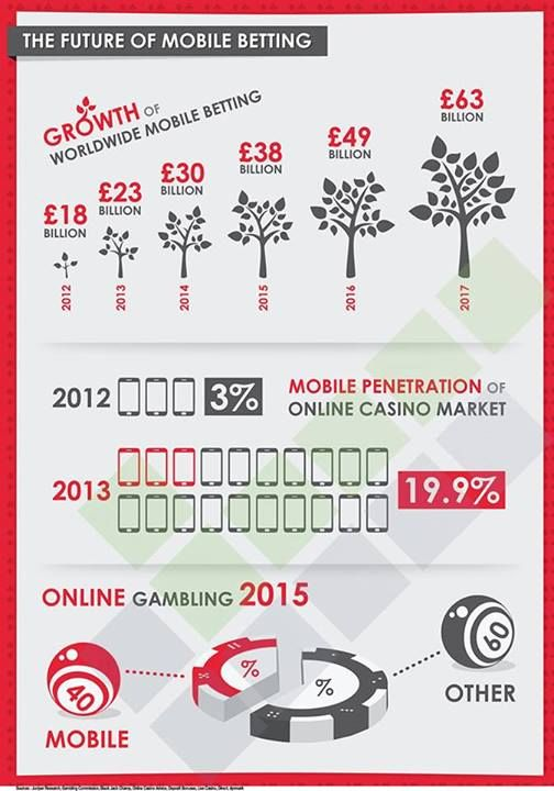 The next big mobile moneymaker Gambling