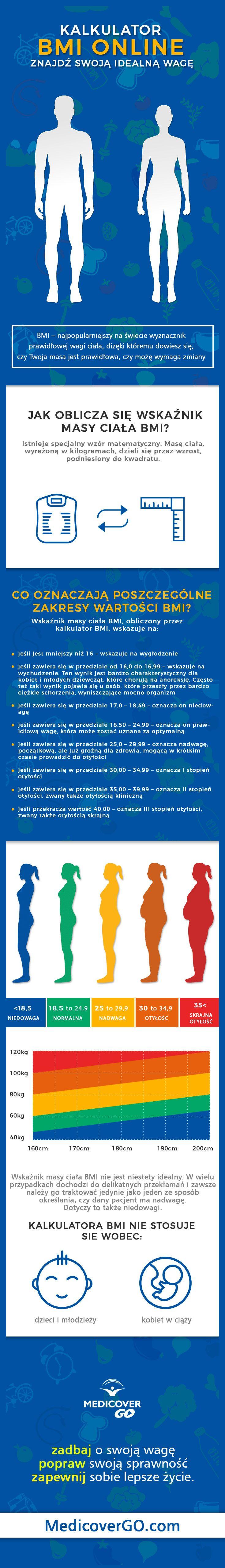 Kalkulator BMI, BMI, Wskaźnik Masy Ciała, Infografika BMI - waga, wzrost, masa ciała, prawidłowa waga,