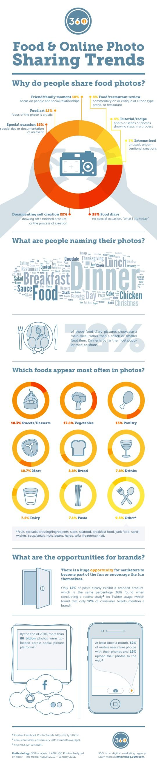 Food photography: What foods are popular? Why do people take pictures of food? What do you name food pictures?