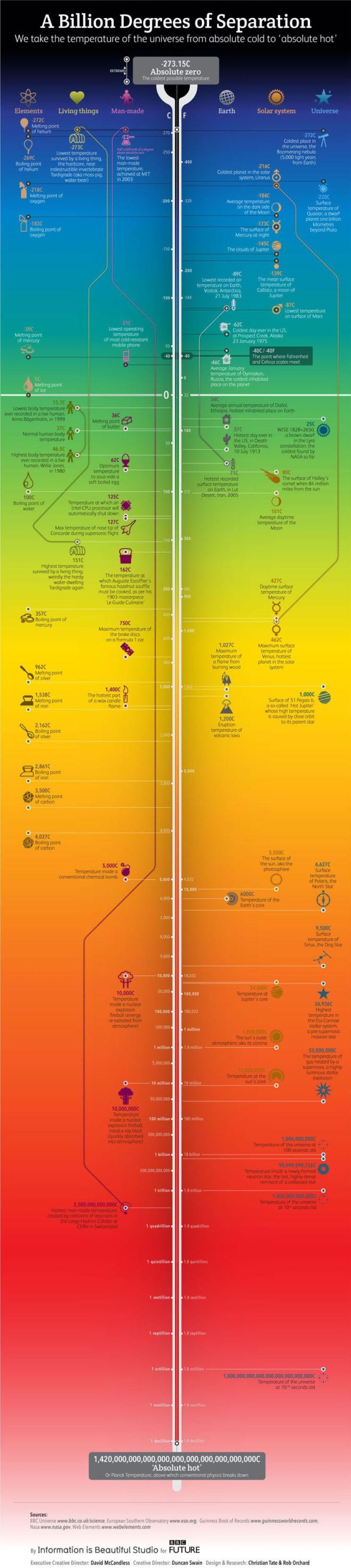 Temperatures of the Universe: From Absolute Zero to 'Absolute Hot'   Funotic.com