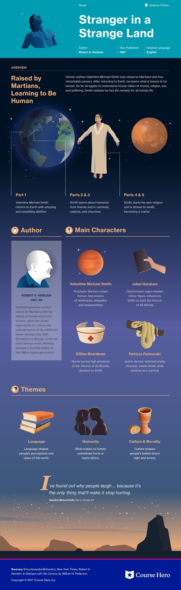 This @CourseHero infographic on Stranger in a Strange Land is both visually stunning and informative!