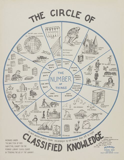 circle of classified knowledge, vintage library posters