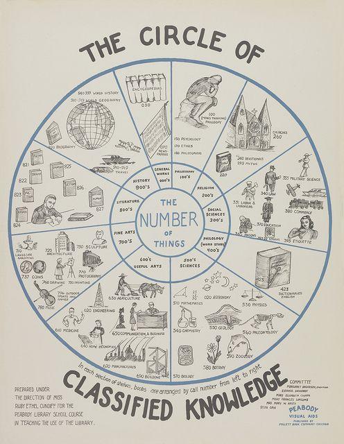The Circle of Classified Knowledge by bibliovox, via Flickr - dewey decimal system visual