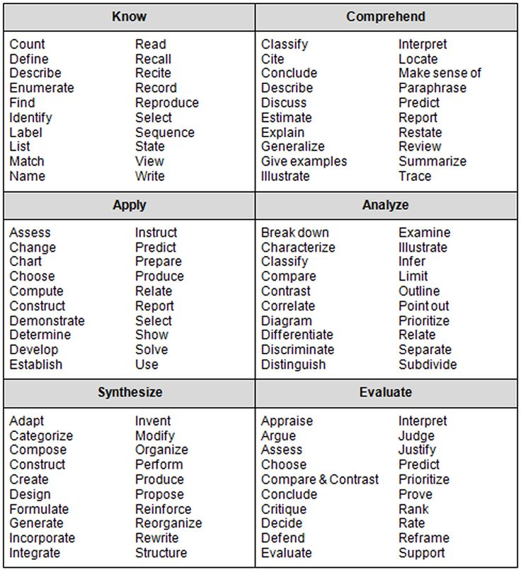 bloom's taxonomy chart   Bloom's Taxonomy 3 - a chart with the a great list of the verbs for ...