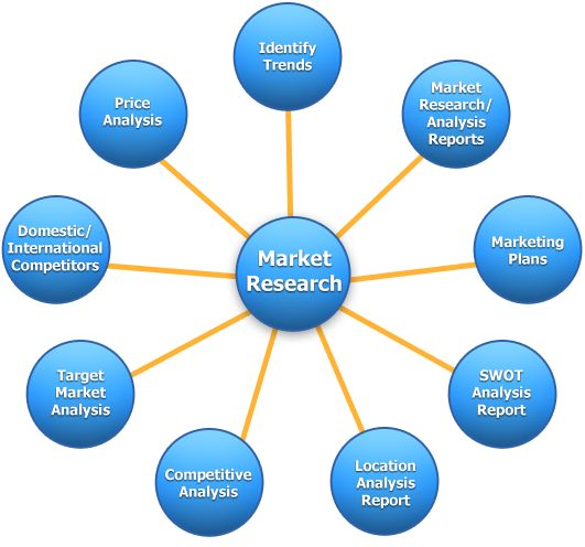 Nice overview of market research components Source    www - Components Marketing Plan