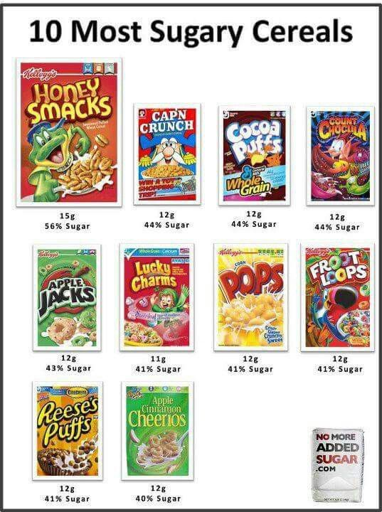 ATTENTION PARENTS!!! Are you at a loss of why your child is out of control or tough to handle at times? It may just be all in the convenience foods that you are feeding them, loaded with chemicals, GMO's, High Fructose corn syrup, sugar, aspartame, artificial ingredients, etc. These cereals are NOT a nutritious breakfast!