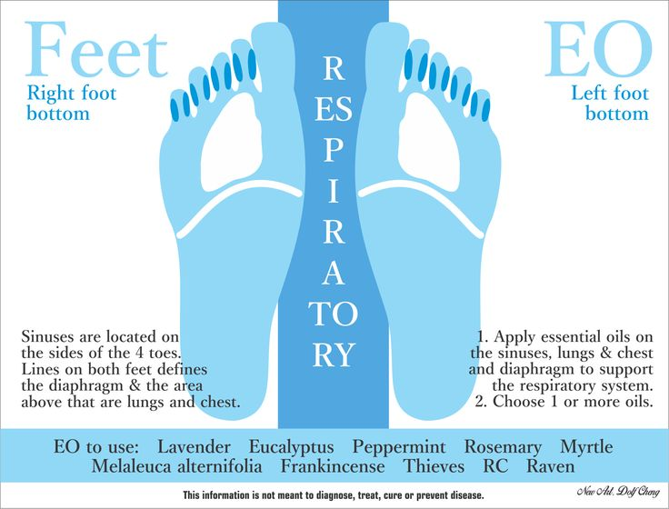 Support for respiratory system.  Do you oil?  Ask me how!  Re-pin it!