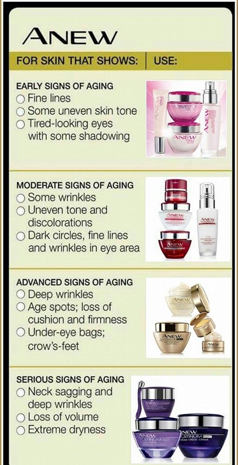 Handy guide on Avon's Anew Anti-Aging products!  #Skincare #Anew #Avon to order, visit my eStore at www.youravon.com/susielong