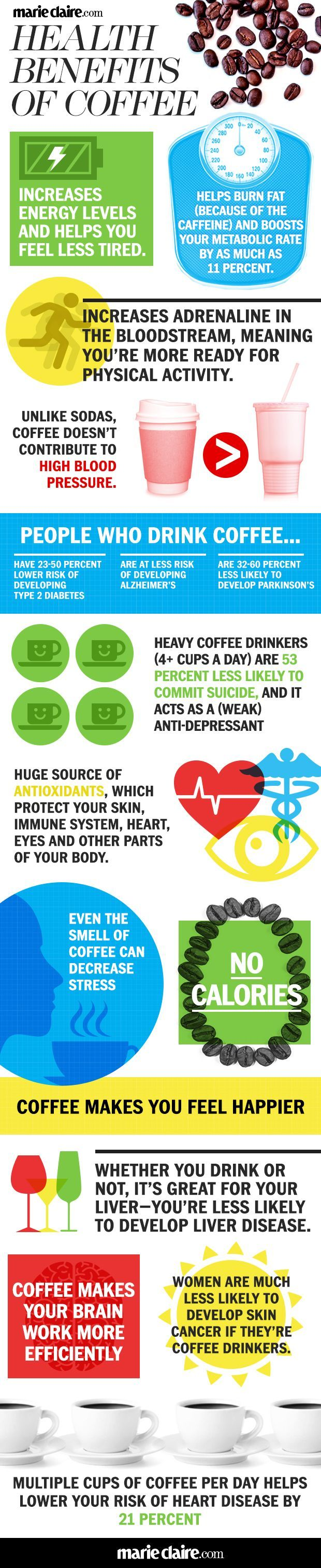 Health Benefits of Coffee - Why Coffee Is Good For You - Marie Claire