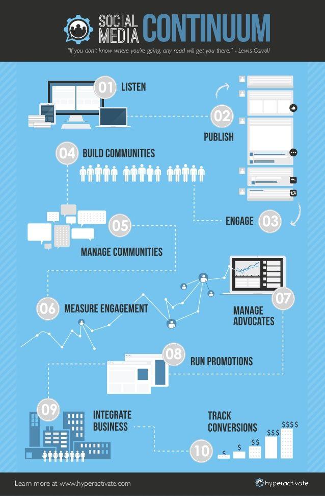 10 Steps to Mastering Social Media by Y&R via slideshare