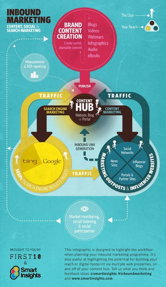 Inbound Marketing - Content, Social & Search Marketing. #infografik  Der Content Hub ist das Zentrum.