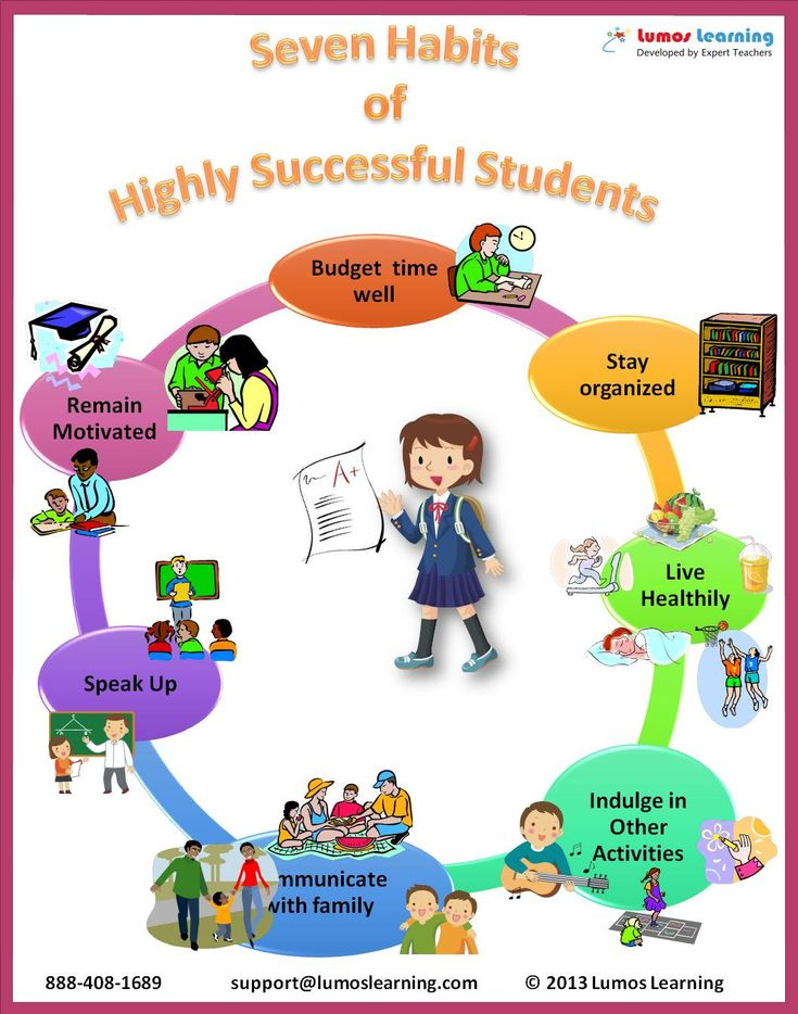 good study habits that contribute to effective learning They have learned how to learn as a tutor, it is your responsibility to  communicate the principles of effective learning to your students a good majority  of the.