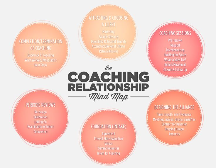 37 Best Business Coaching Images On Pinterest | Business Coaching