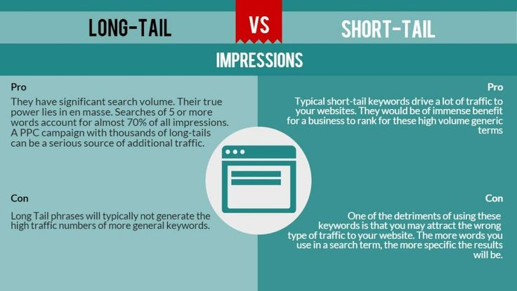 LIJNG-TAIL g _(§ _  IMPRESSIONS  Pro Pro  They have significant search volume.  Their true Typical short-tail keywords dri...