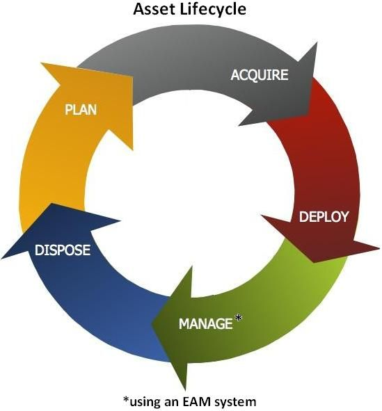 Management Information System of PTCL