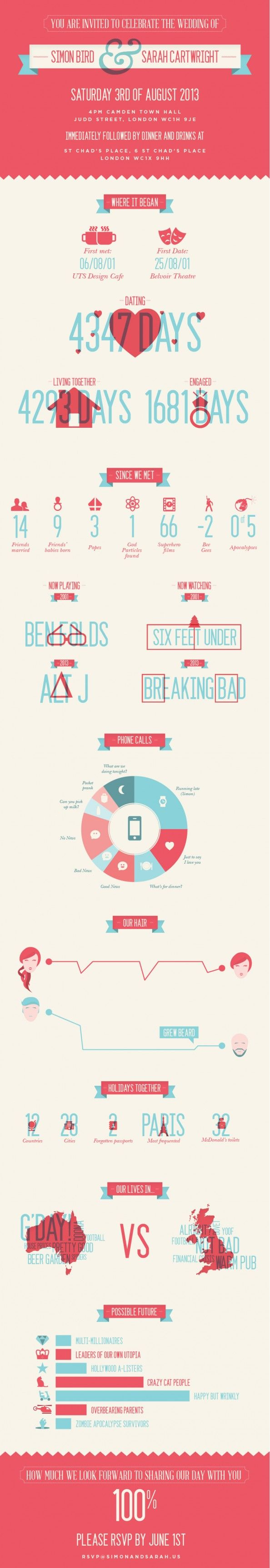 You are invited to celebrate the wedding of... Infographic