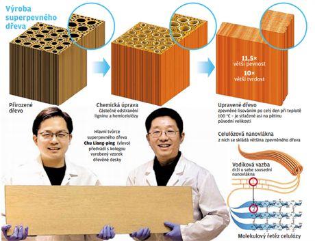 Výroba superpevného dřeva