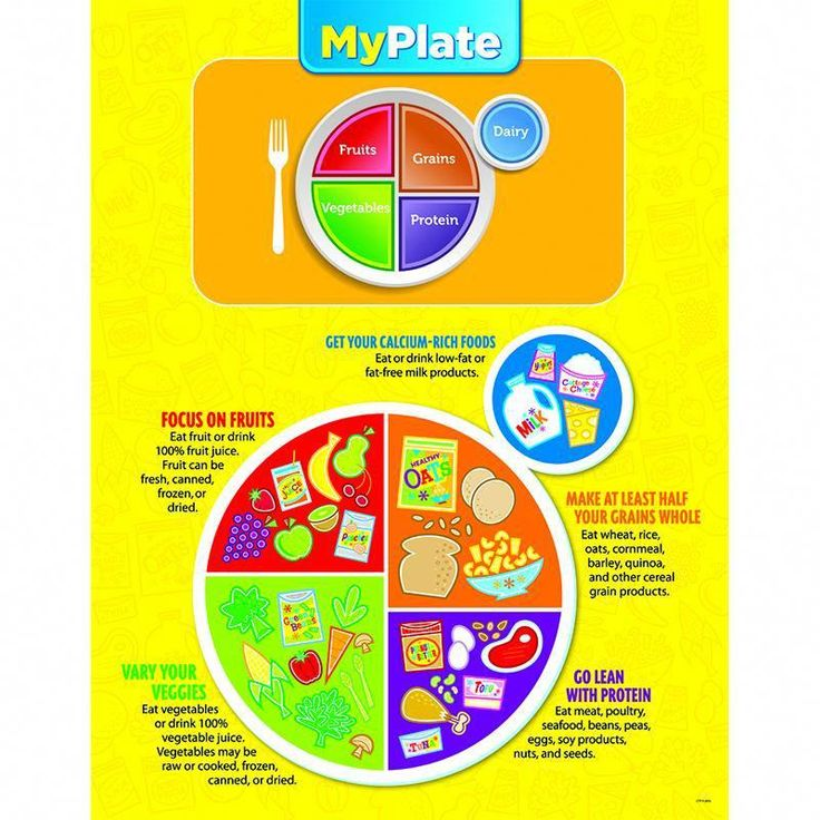 MY PLATE CHART eathealthydiet Healthy eating habits