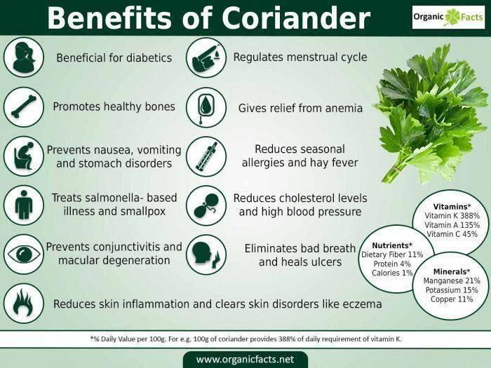 The health benefits of coriander include treatment of swellings, high cholesterol levels, diarrhea, Mouth ulcers, anemia, digestion, menstrual disorders, small pox, eye care, conjunctivitis, skin disorders, blood sugar disorders, etc. Coriander, commonly known as Dhania in the Indian Subcontinent or Cilantro in the Americas and some part of Europe, is an herb which is extensively used around the world as a condiment or as a garnish or as a decoration on the dishes. #essentialoilsmenstrualmigraneNatural Elizabeth