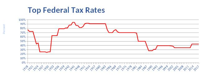 History of Federal Income Tax Rates: 1913 – 2017