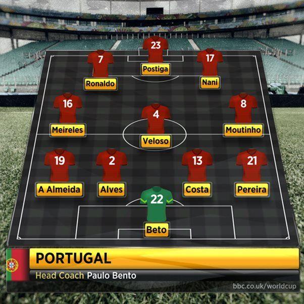 Portugal team vs USA