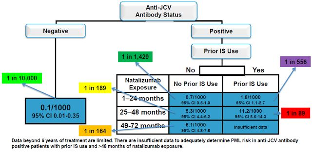 Multiple Sclerosis Research: Natalizumab PML Update: June 2013 @Jaime Marsan