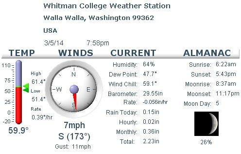 Current weather at the Whitman College weather station