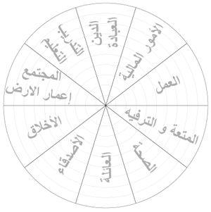 wheelOfLife#عجلة الحياة#كوتشينج#