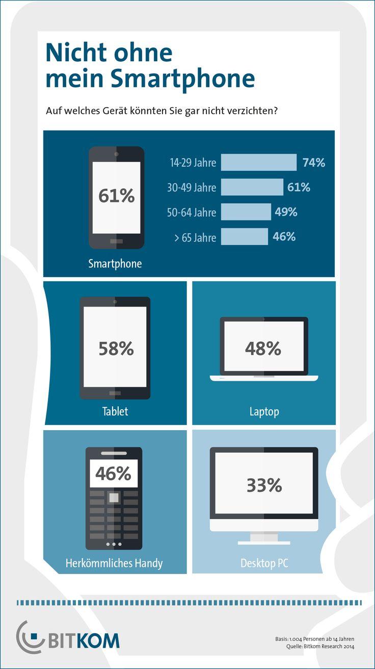 Unverzichtbares Smartphone