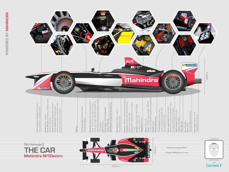 """""""M1Electro"""" Get under the skin of the first season Mahindra Racing Formula E car with this graphic."""