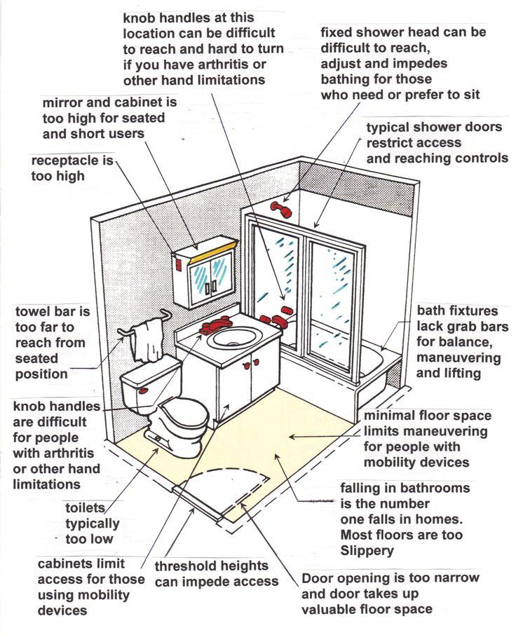 The Awesome Web Bathroom Design Bathroom Design Guidelines Tenant Improvement Construction Inc Diagram Of Ada Restroom Dimensions Handcapped Single Facility Uni Sexi Ada