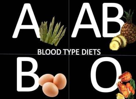 La dieta dei gruppi sanguigni - http://www.wdonna.it/dieta-gruppi-sanguigni/62443?utm_source=PN&utm_medium=WDonna.it&utm_campaign=62443