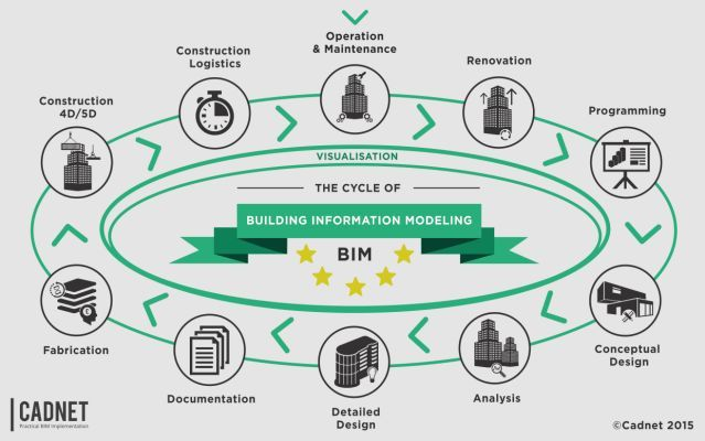What is a Common Data Environment? | BIM | Building