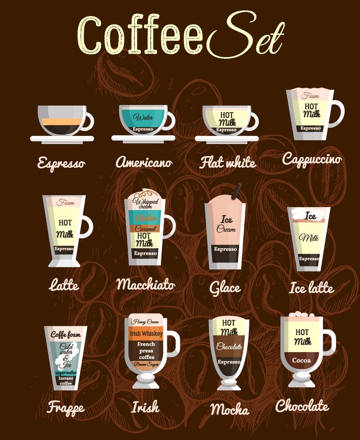 Artistic Coffee Chart. What type do you prefeer? espresso
