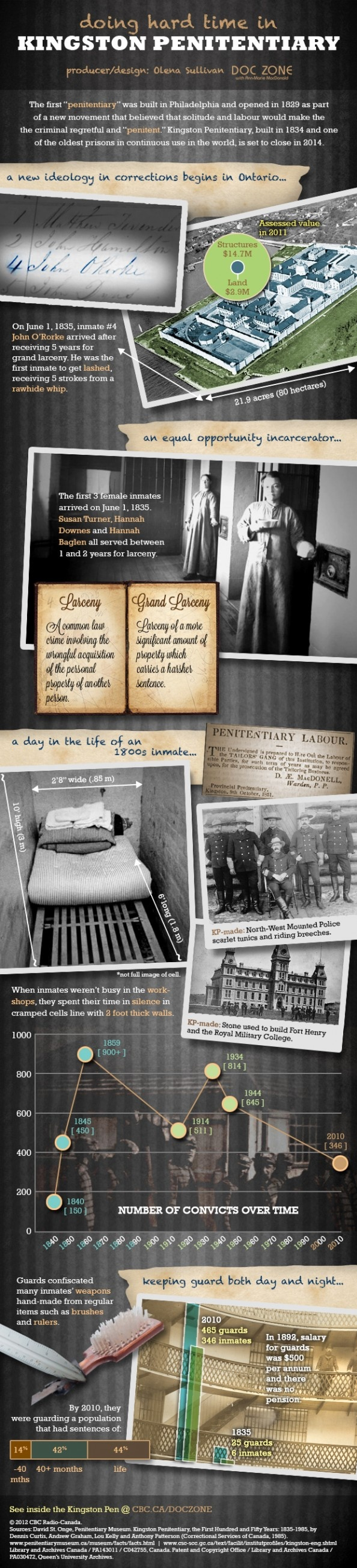 Infographic about the Kingston Penitentiary