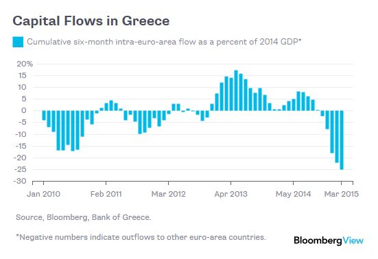 #Greece #capital flows to other #EU countries