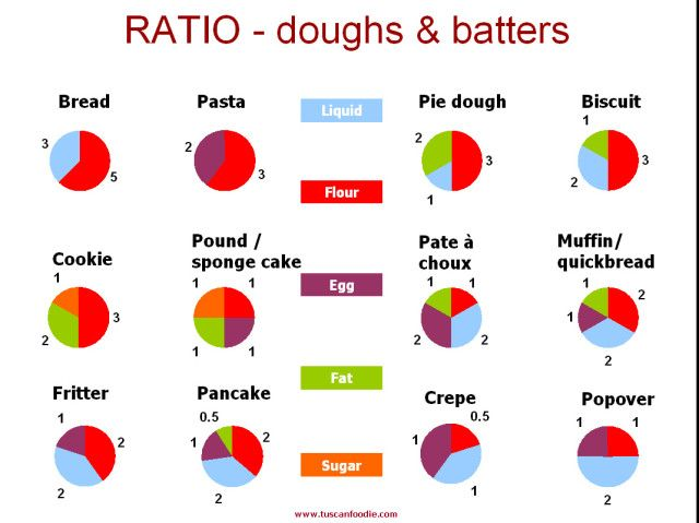 Baking by ratio, not measurements - fascinating!