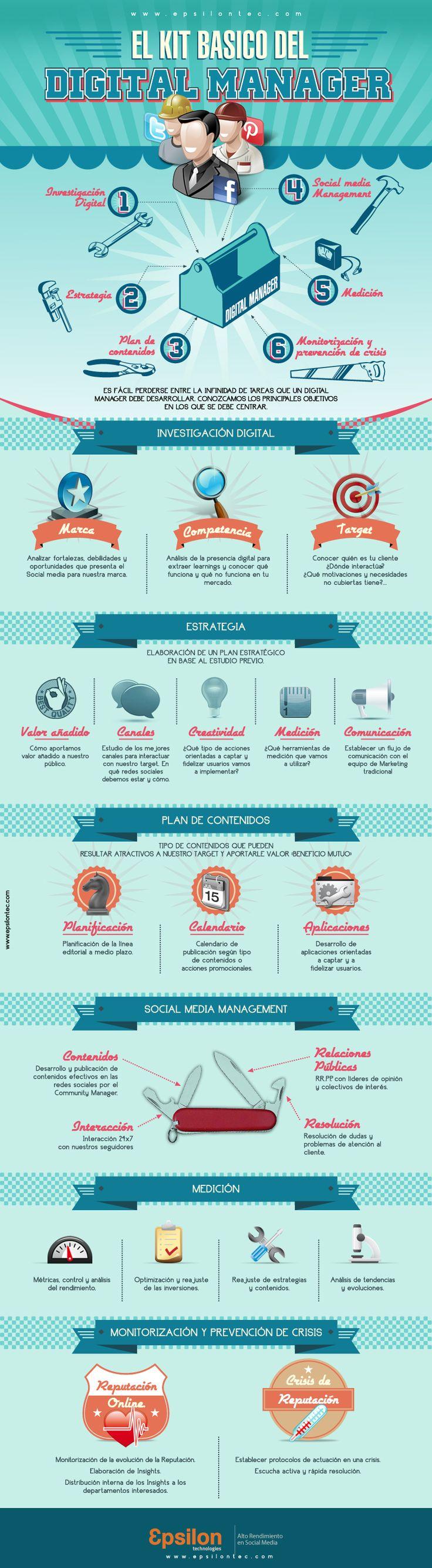 Infografía en español que muestra el kit de herramientas necesarias para un #CommunityManager