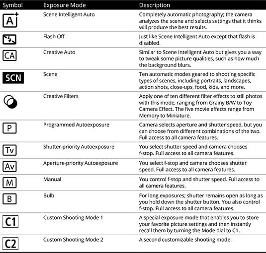 Your Canon T5/1200D has so many features that it can be difficult to remember what each control does. To help you sort things out, study this handy reference to your Canon camera's external controls and exposure modes. Print out this guide, tuck it in your camera bag, and get a head start on taking great …
