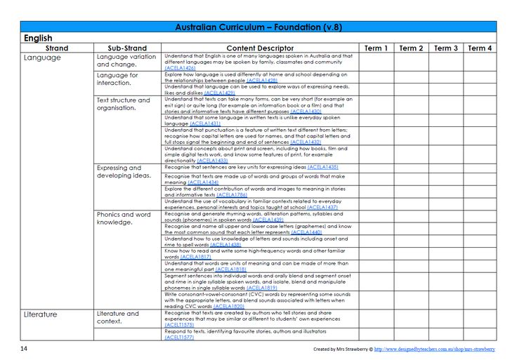 This planning tool has been created to make planning easier forFoundation levelteachers! This product contains6 pages that allows teachers to track and …