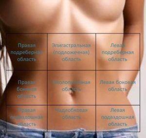 Загрузка... Обязательно сохраните на стену! Острый аппендицит: —————————— Боли в правой подвздошной области, усиливающуюся при кашле, чихании, ходьбе. Иррадиации боли нет! Симптомы: 1. Щёткина- Блюмберга (симптом раздражения брюшины)....
