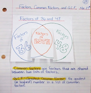 This is such an awesome idea, making a Venn Diagram into a foldable. Examples are written underneath.
