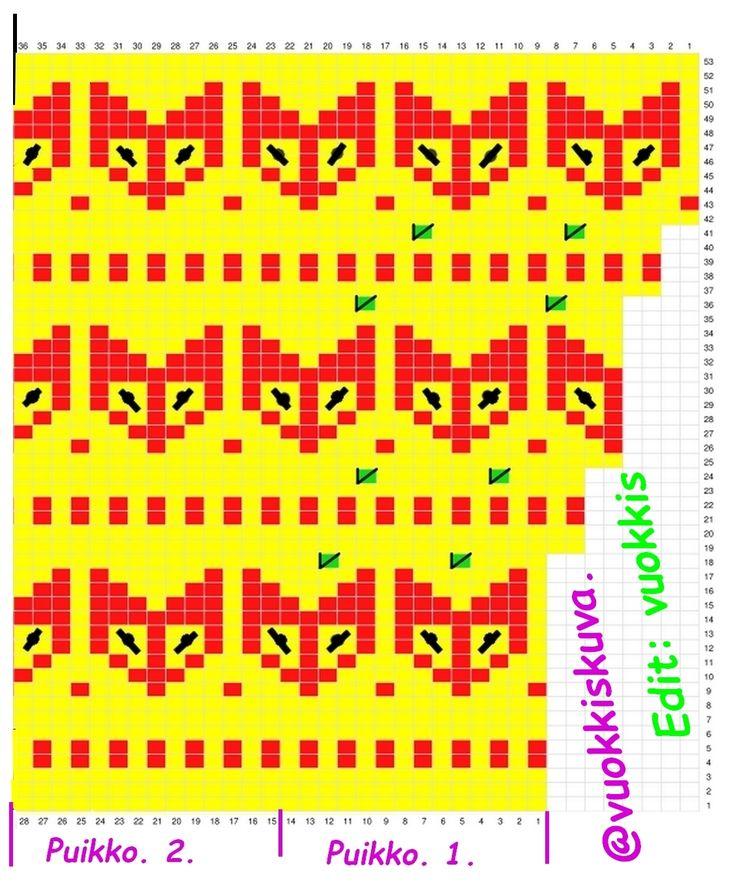 Karkkisukkien varren kaavio, sivu.1 Puikot 1-2. Edit: Vuokkis..