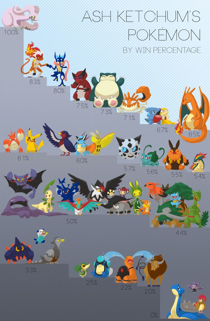 "captainpiika: ""I made this back in December and never posted it! It's Ash's Pokémon, ranked by win percentage! I used these statistics that were going around a while back, as well as my own calculations for all of Ash's XY Pokémon. Please note that..."