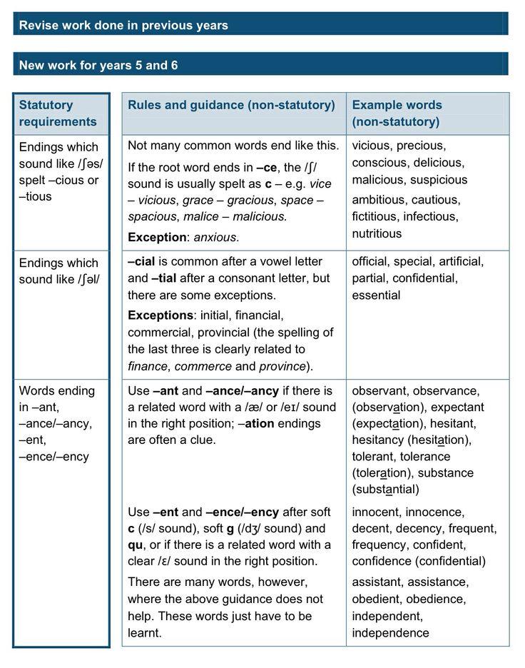 7 best uks2 writing transcription images on pinterest a letter spelling key requirements httpsgovgovernmentuploads fandeluxe Gallery