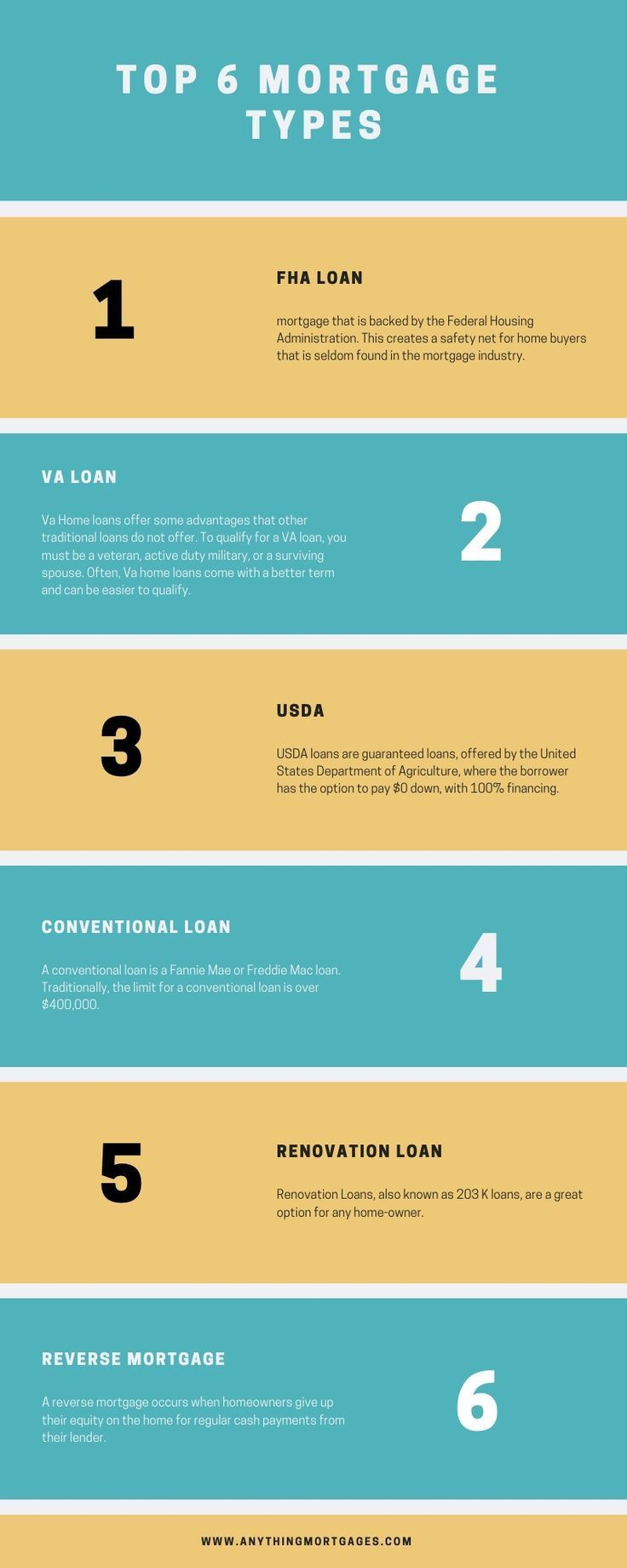 When Buying A Home There Are A Lot Of Financing Options With This Said How Do You Know What Is Right F Mortgage Loan Originator Mortgage Loans Mortgage Tips