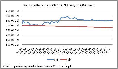 Saldo zadłużenia w CHF i PLN kredyt z 2009 roku