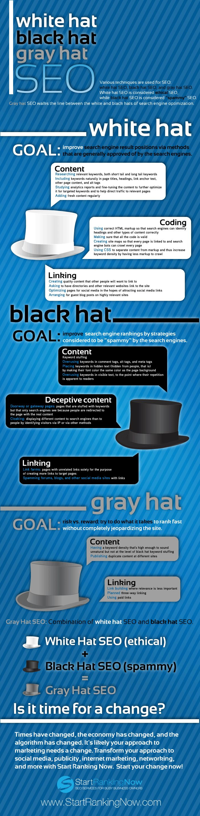 White Black or Gray Hat Seo - iNFOGRAPHiCsMANiA