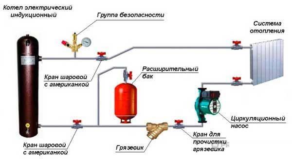 Установка и подключение индукционного электрического котла